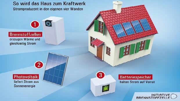 Mit einer Brennstoffzellenheizung erzeugen Hausbesitzer Strom und Wärme. Grafik: IZB